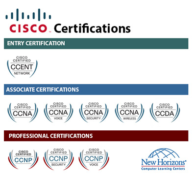 CISCO Certification Paths at New Horizons Cairo